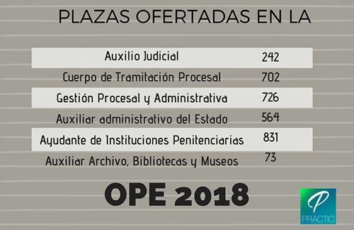 Oferta de Empleo Público 2018