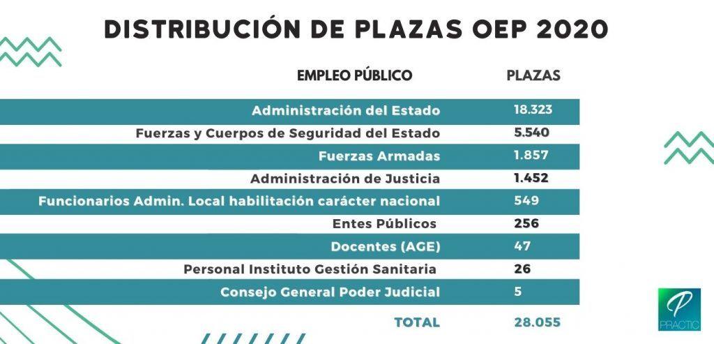 distribucio-places-opo-2020