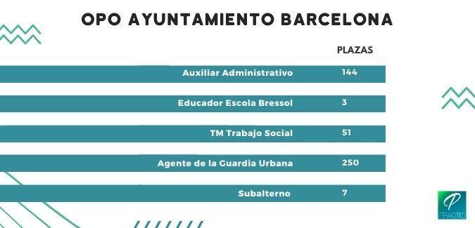 plazas-ope-2020-barcelona