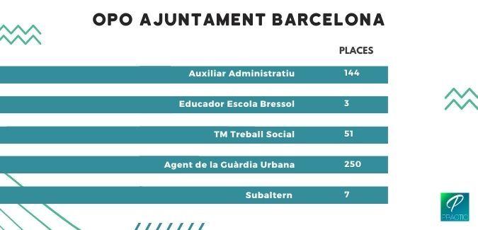 places-opo-2020-barcelona