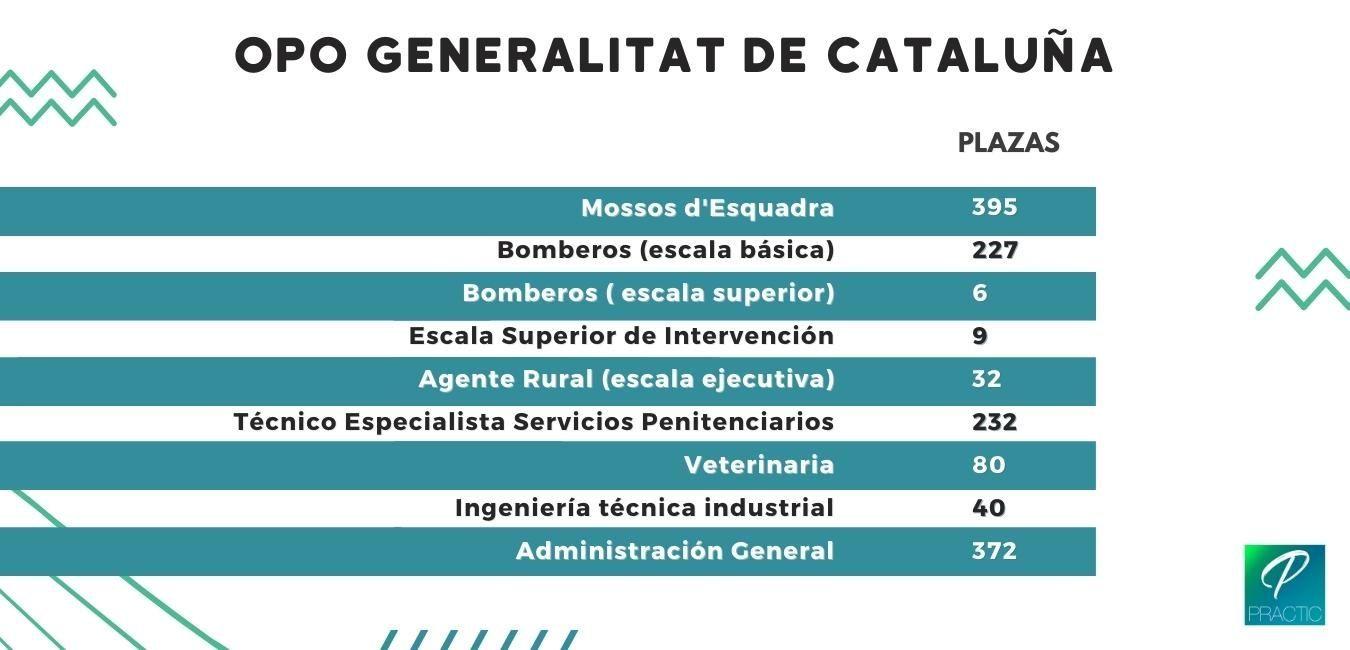 OPO-generalitat-cataluña