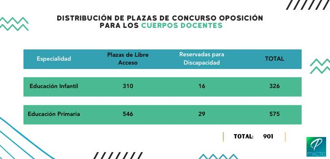 plazas-oposiciones-maestros