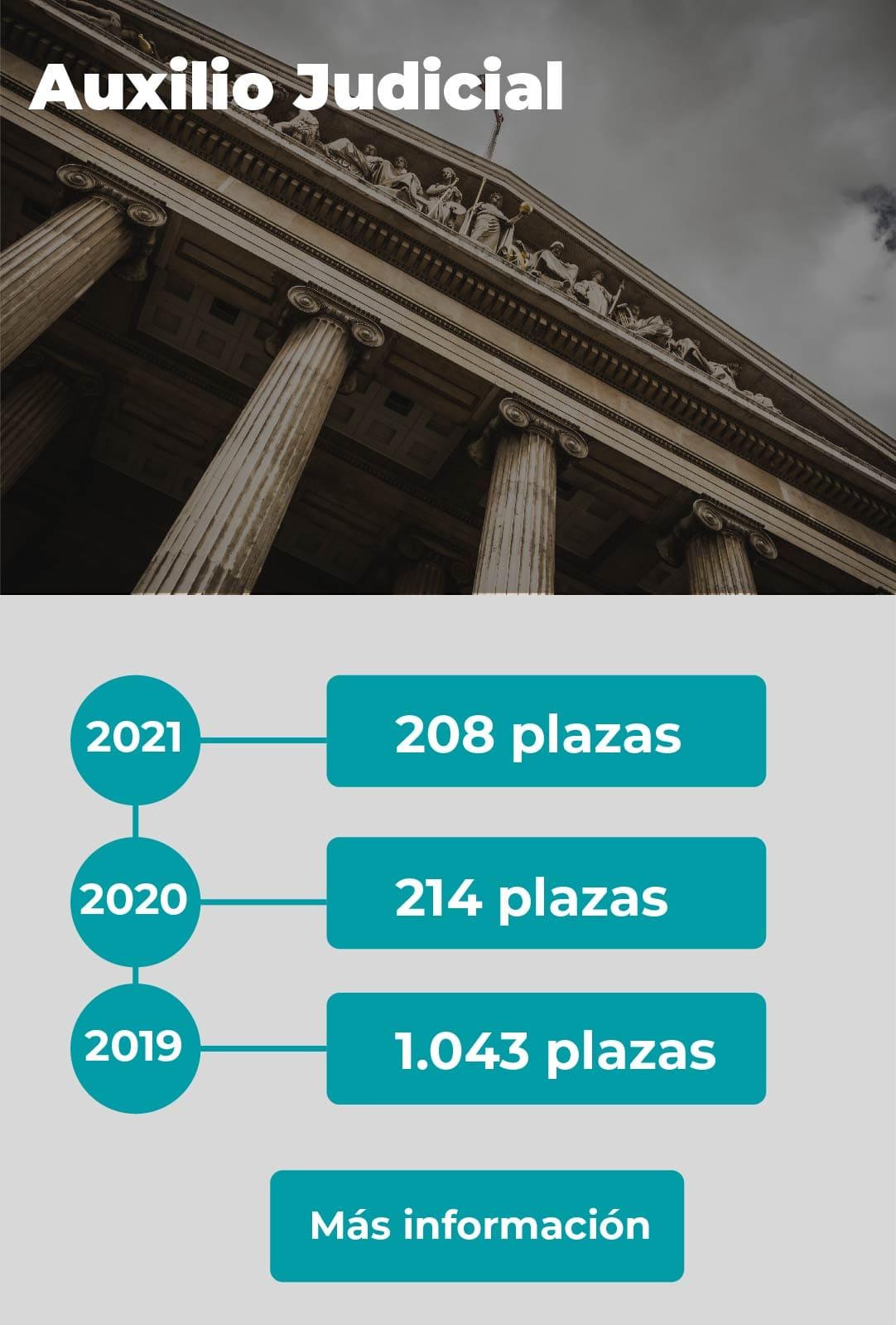 plazas-auxilio-judicial-practic